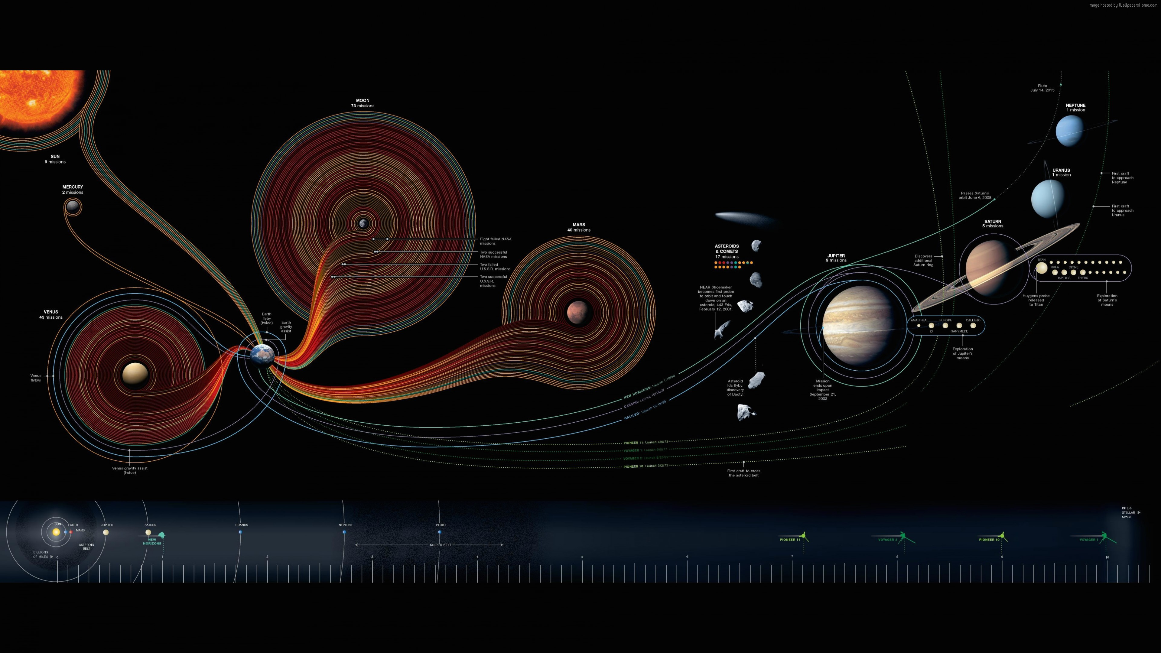 Wallpaper solar system, map, National Geographic, Space